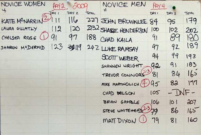 2009 Novice Men & Novice Women Results