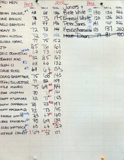 2009 Pro Men Results