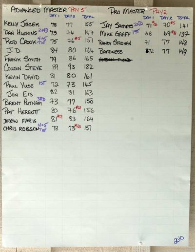 2010 Advanced Master & Pro Master Results