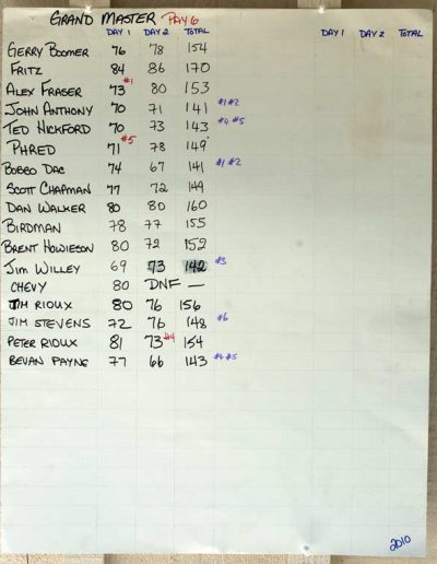 2010 Grand Master Results