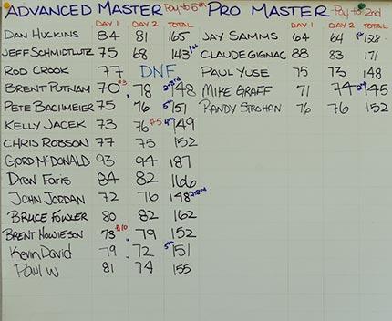2011 Advanced Master & Pro Master Results