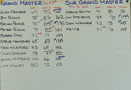 2011 Grand Master and Senior Grand Master Results