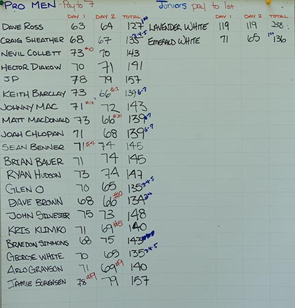 2011 Pro Men and Juniors Results