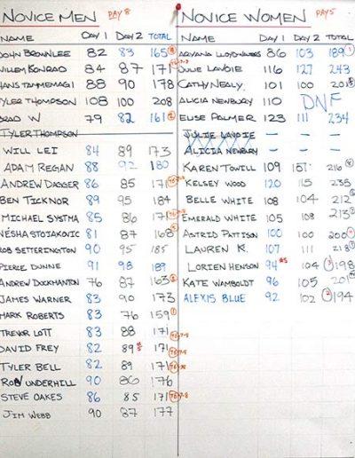 2012 Novice Men & Novice Women Results