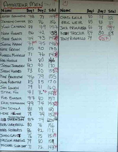 2013 Amateur Men Results