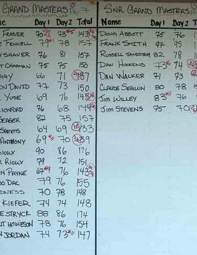 2013 Grand Master and Senior Grand Master Results