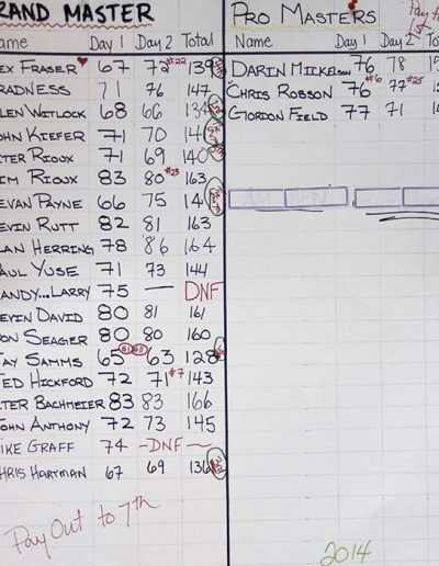 2014 Grand Master and Pro Master Results