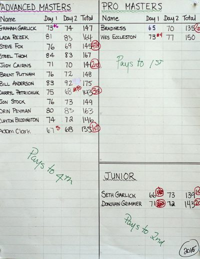 2015 Advance Master, Pro Master and Juniors Results