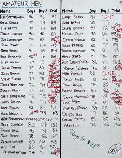 2015 Amateur Men Results